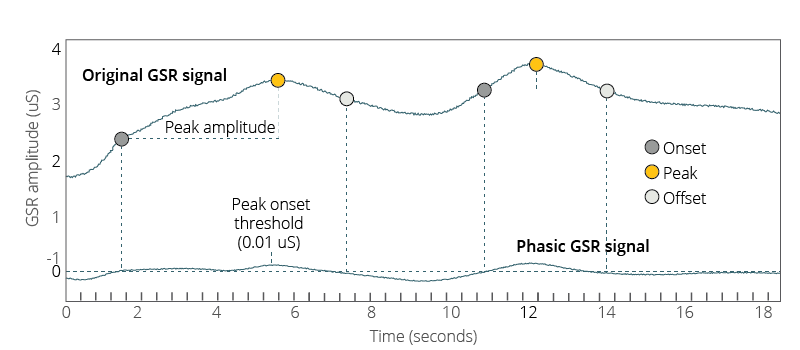 Peak amplitude threshold explained graph illustration