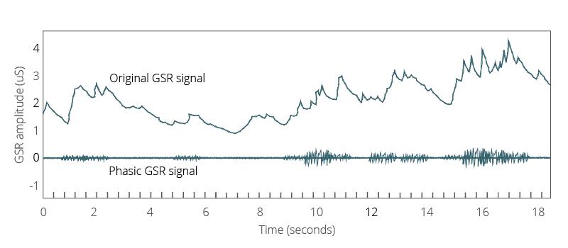 GSR signal types