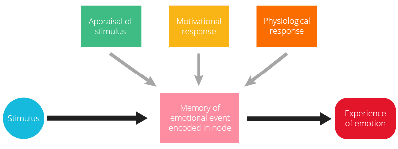 network theory of emotion