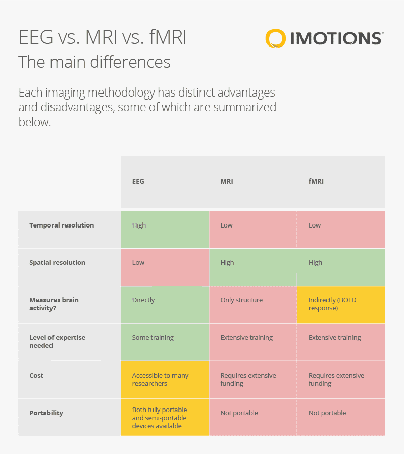 EEG vs MRI vs fMRI compared