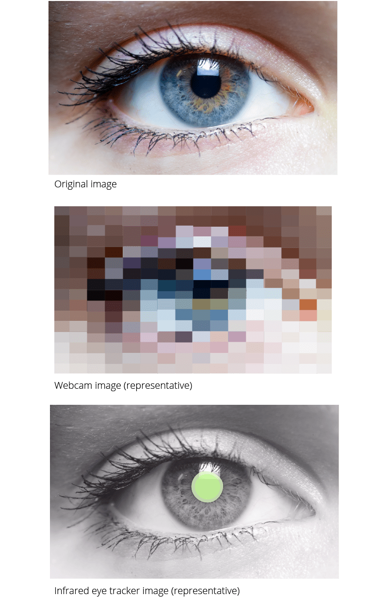 Webcam-Based Eye Tracking vs  an Eye Tracker [Pros & Cons