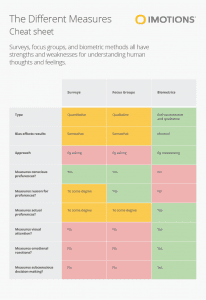imotions the different measures cheat sheet infographic