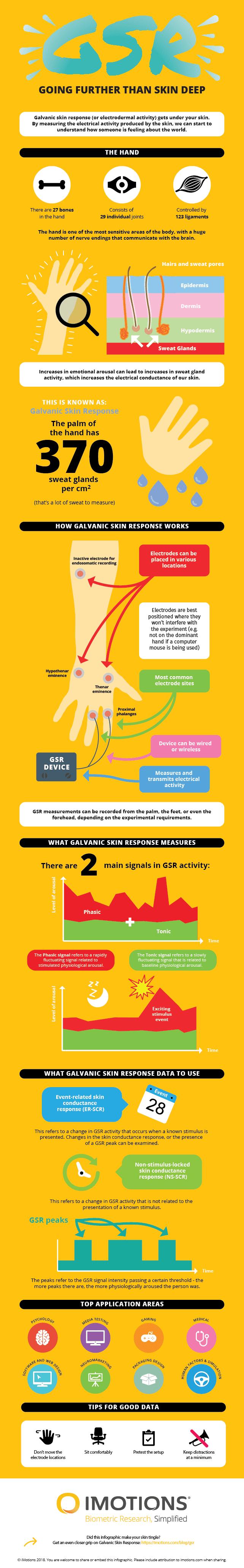 Galvanic Skin Response Infographics