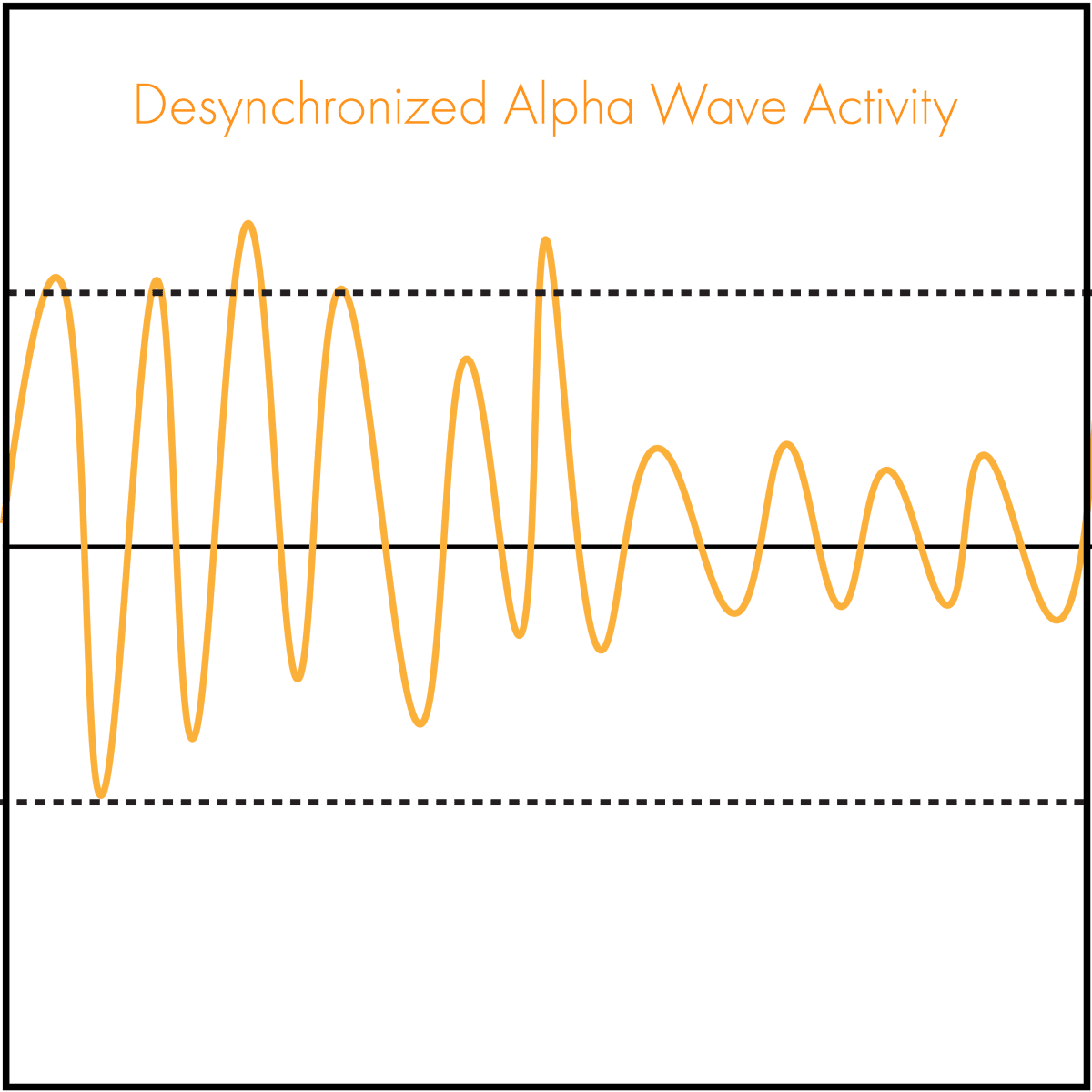 desynchronized alpha waves