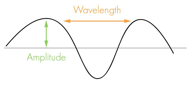 wavelength amplitude