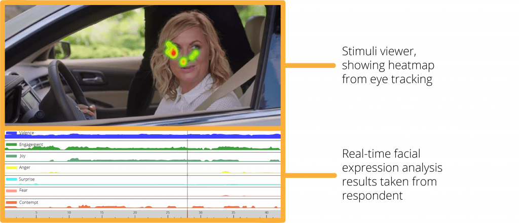 photo of woman in a car with heat map gaze points and facial expression analysis results graphs