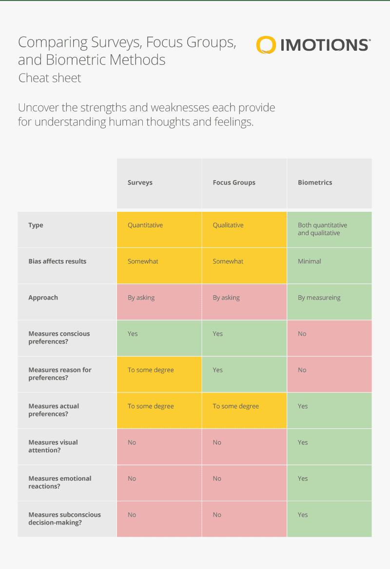 Why You Should Be Doing Biometric Research [Cheat Sheet