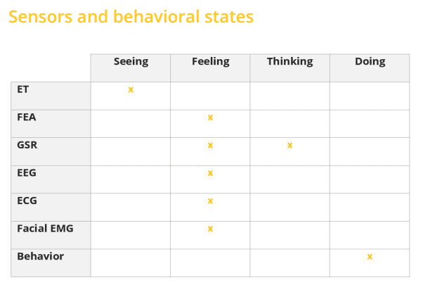 sensors and behavioral states chart