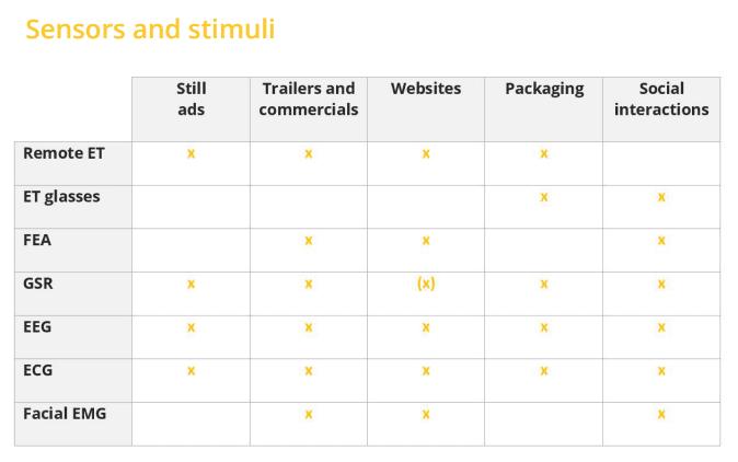 sensors and stimuli chart