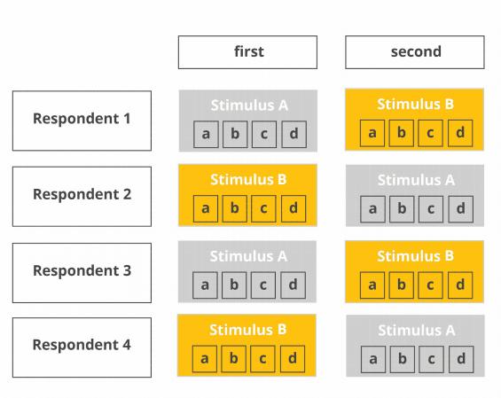block design chart