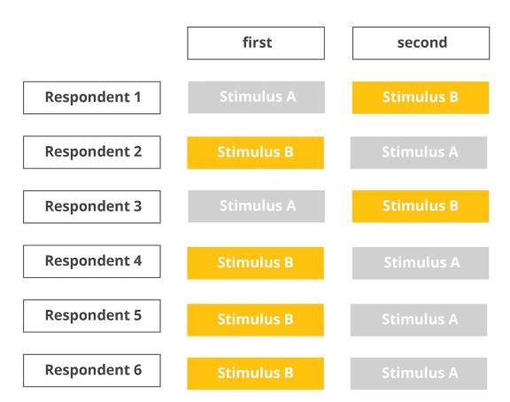 random stimulus sequence chart