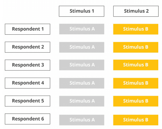 fixed stimulus sequence chart