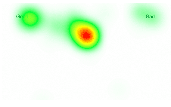 iat heat map aggregation