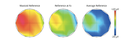 mastoid reference, reference at Fz and average reference