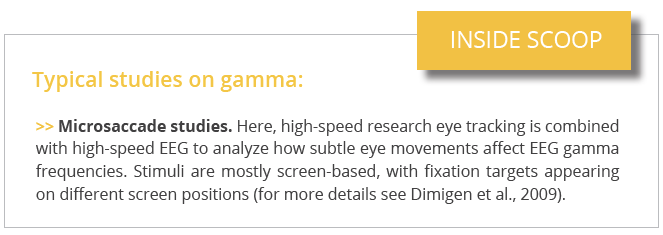 typical studies on gamma
