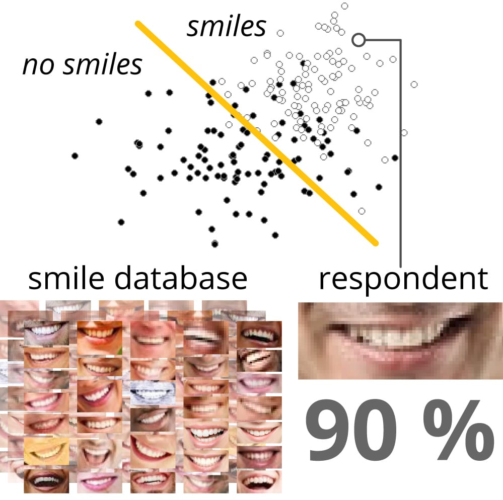 smile classification