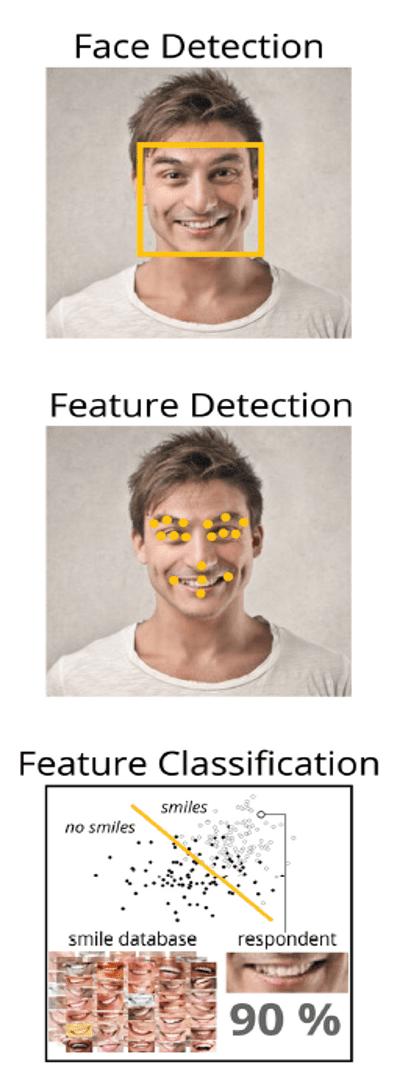 Face detection - feature detection - feature classification
