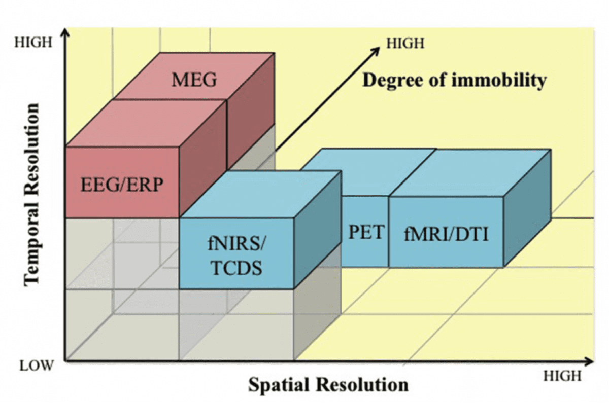 Temporal vs spatial resolution