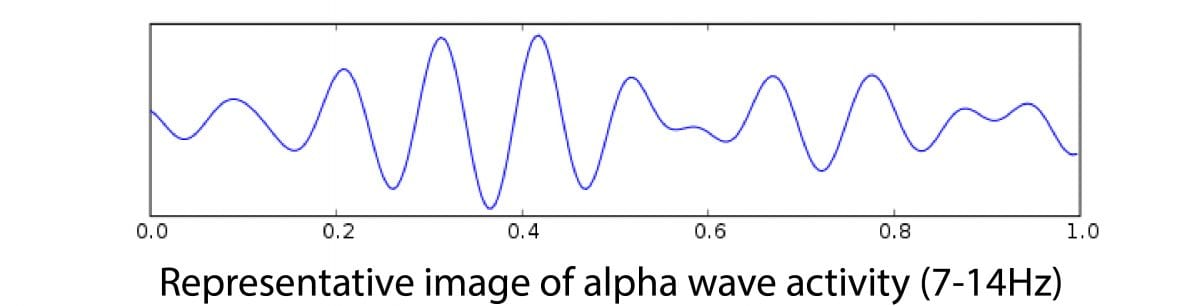 alpha bands eeg