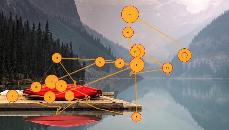 eye tracking of a lake