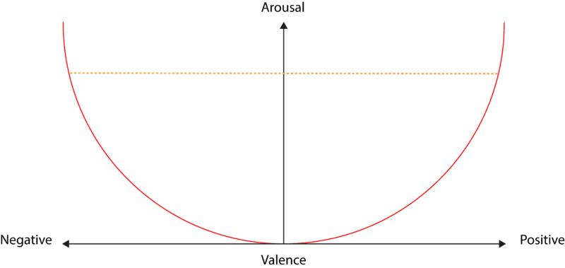 arousal valence
