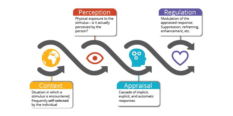 appraisal model