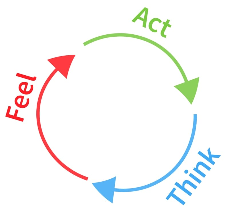 feel, act, and think arrows in a circle