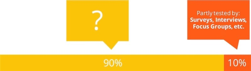 loading bar saying that 90% of human behavior is unknown while 10% can be partly tested by: surveys, interviews, focus groups and so on