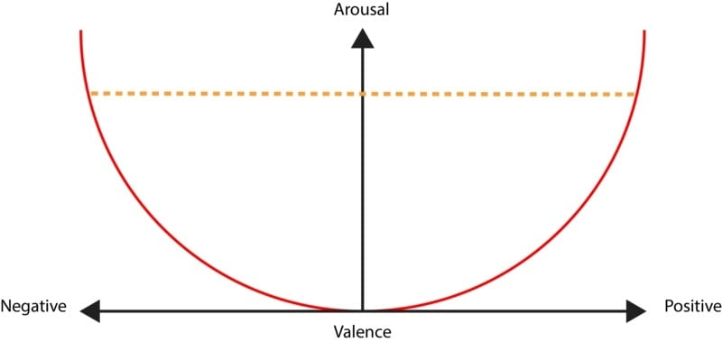 emotional arousal parabola