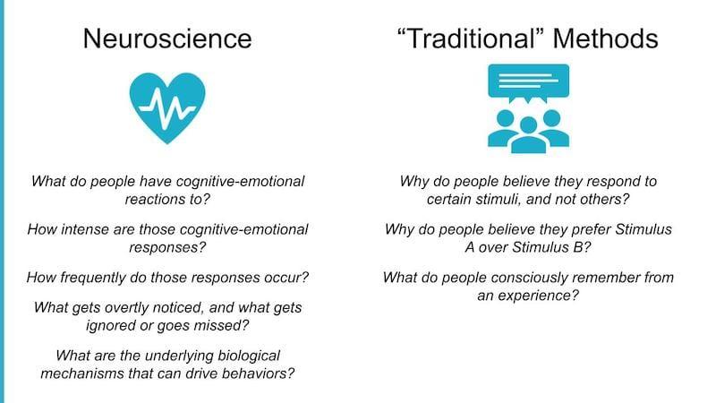 Biometric-vs-traditional-research