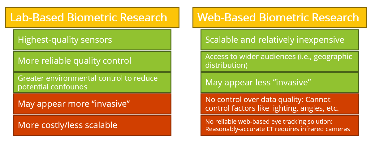 lab based vs web based research