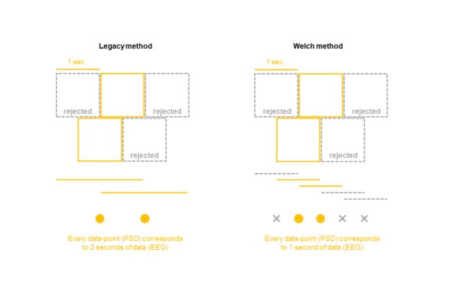 EEG ABM vs. Welch Method data
