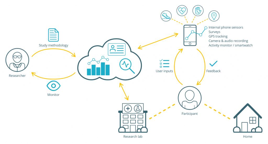 Mobile Research Platform Flow
