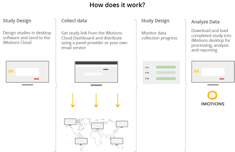 iMotions Online Data Collection diagram