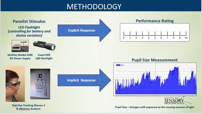 Duracell Methodology