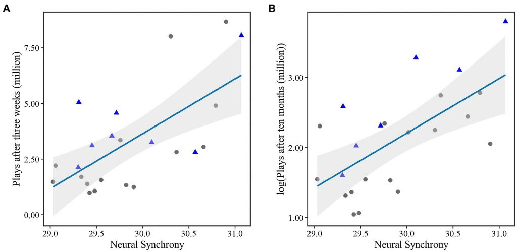 figure representing neural synchrony of brain activity during music streams