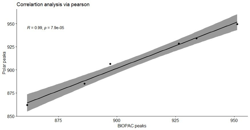 HRV correlation plot