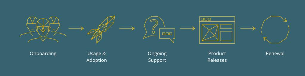 iMotions Customer Success Program details