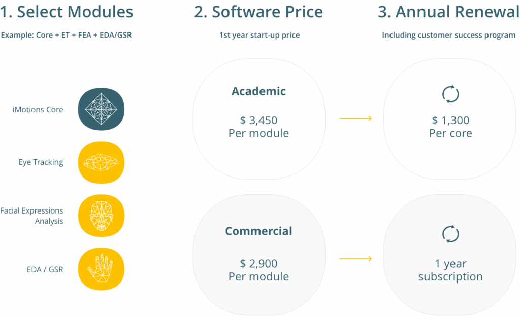 imotions software pricing