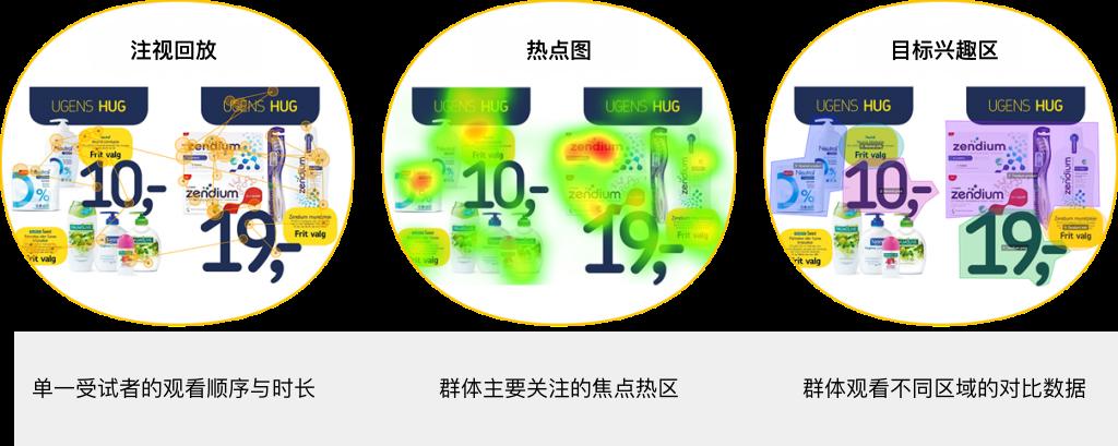 眼动追踪视觉化功能